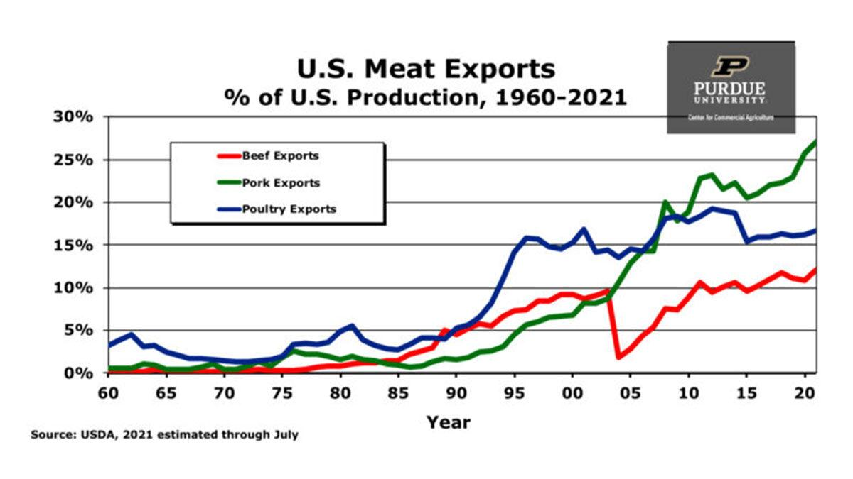 U.S. meat exports percent of U.S. production from 1960 through 2021.
