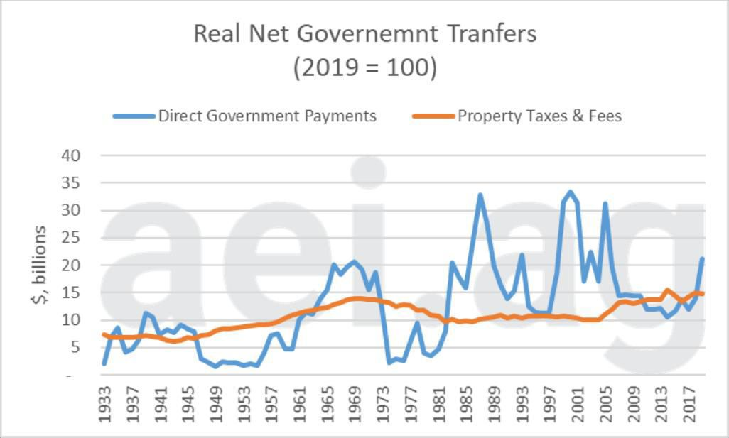 Figure 5. Real Net Government Transfers; Direct Government Payments in blue and Property Taxes and Fees in orange; 2019=100, 1933 to 2019F. Data Source: USDA Economic Research Service and aei.ag calculations.