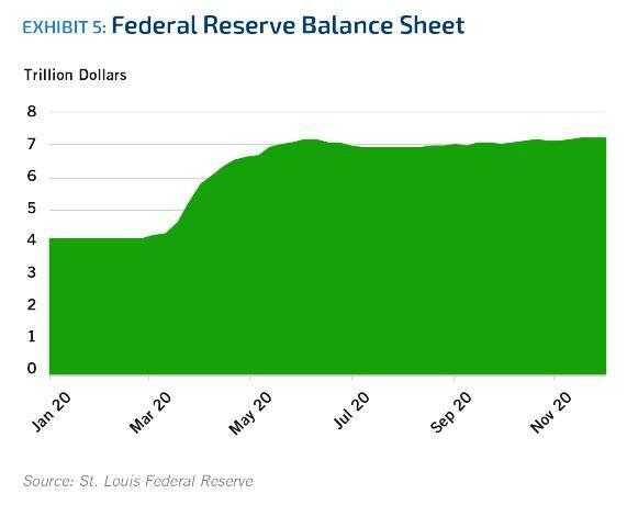 Exhibit 5. Federal Reserve Balance Sheet