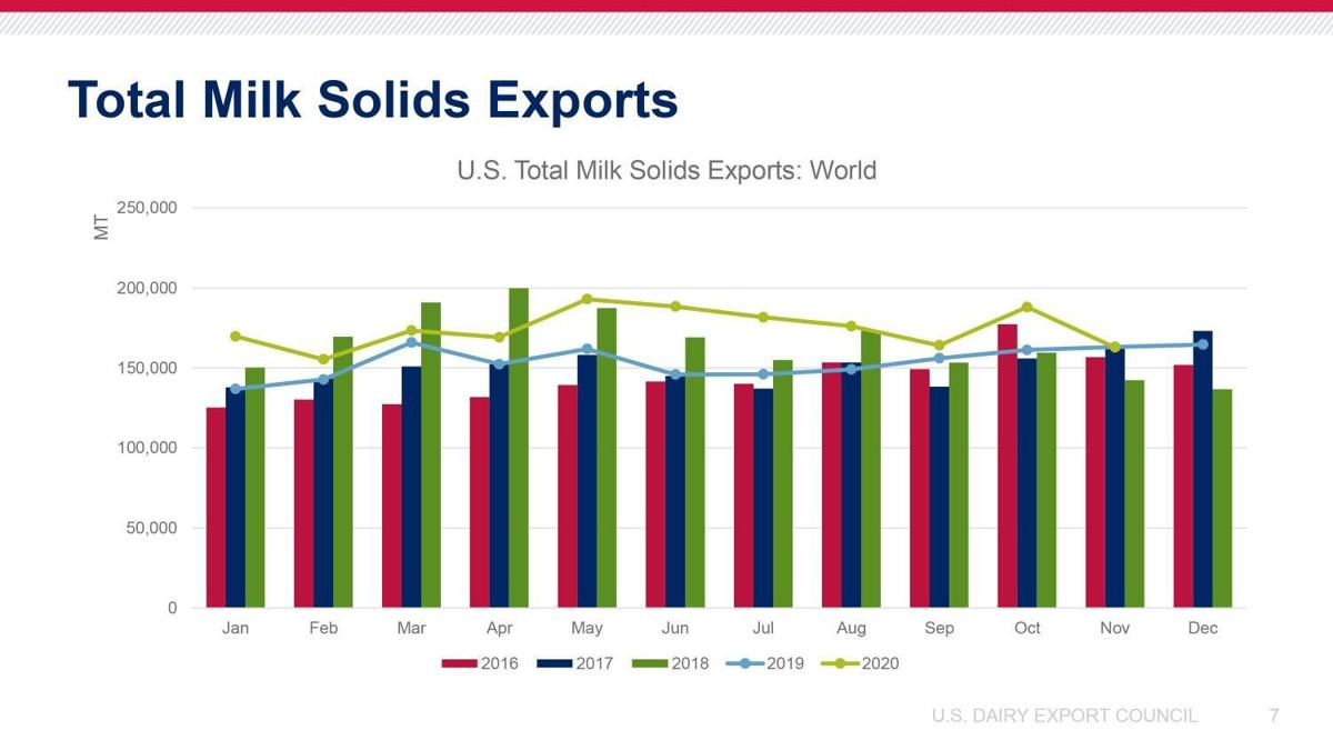 Total Milk Solids Exports