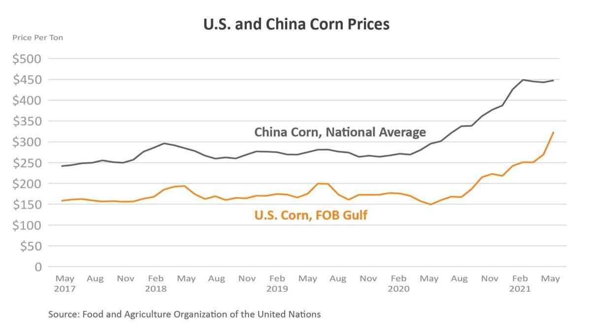 U.S. and China Corn Prices