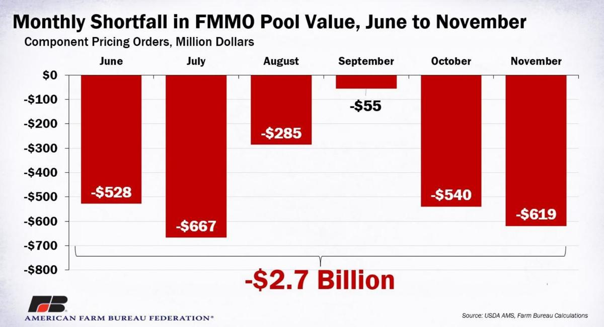 Monthly Shortfall in Pool Value