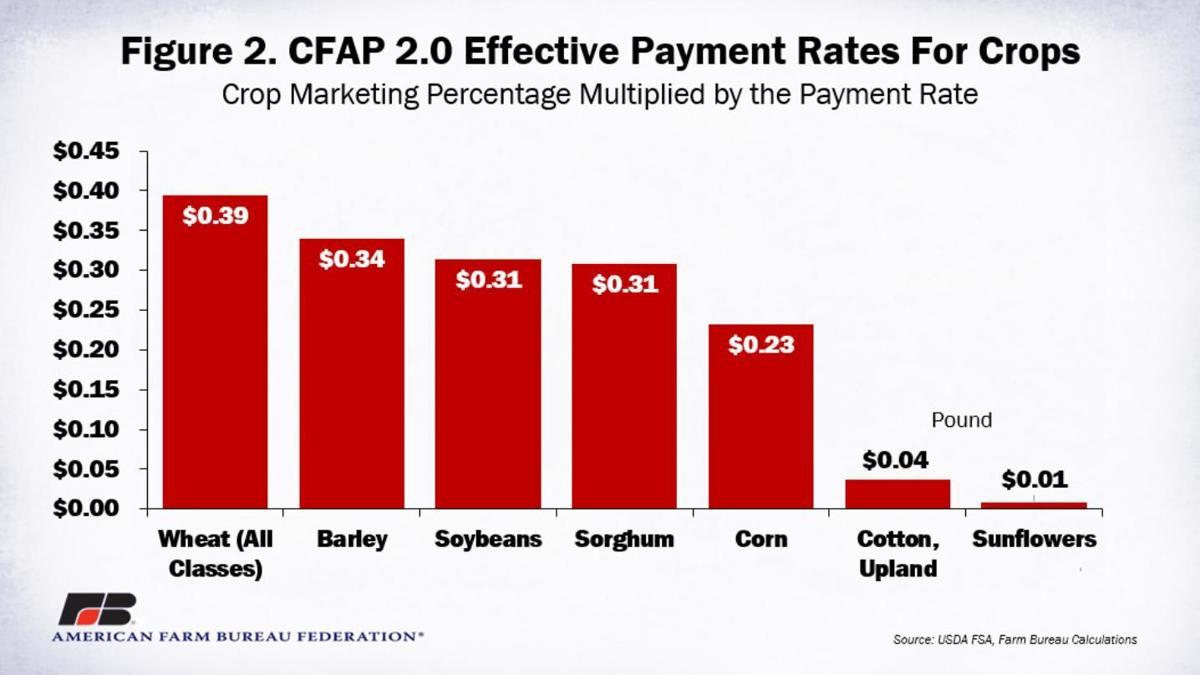 Figure 2. CFAP2 Effective Payments Rates for Crops