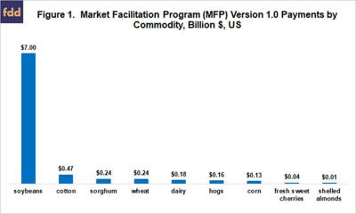 Market Facilitation Program chart