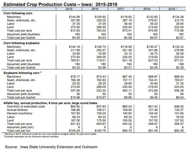 Crop production stats