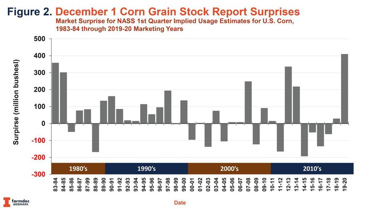 Dec. 1, 2019, Corn Grain Stock Report Surprises