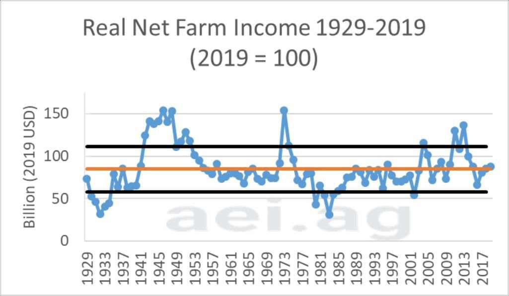 Figure 1. Real U.S. Net Farm Income, 1929-2019 (2019=100). Data Source: USDA Economic Research Service