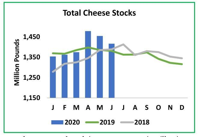 Total Cheese Stocks
