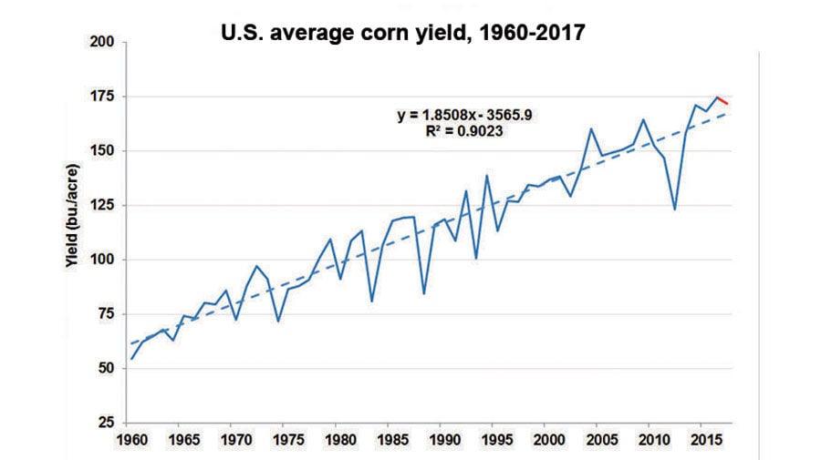 Corn yield chart