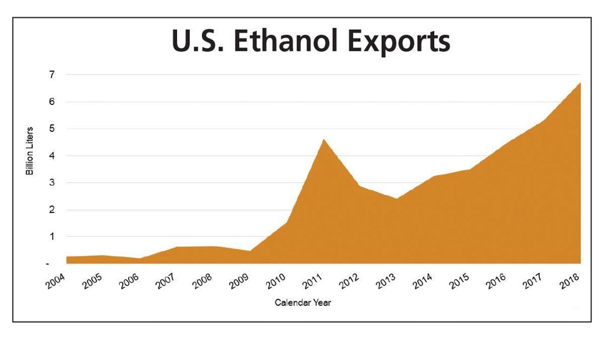 Ethanol export chart