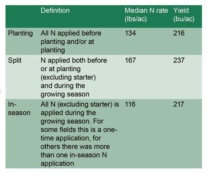 Definition of fertilizer terms