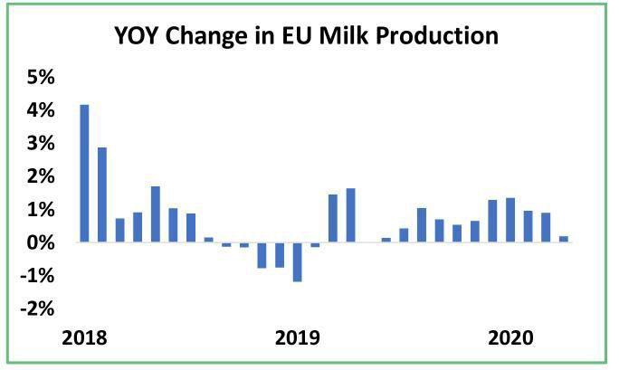 Year over Year Change in EU Milk Production