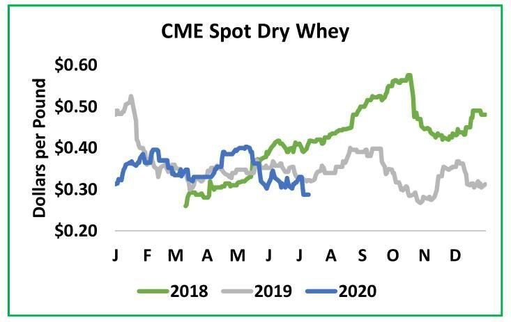 CME Spot Dry Whey