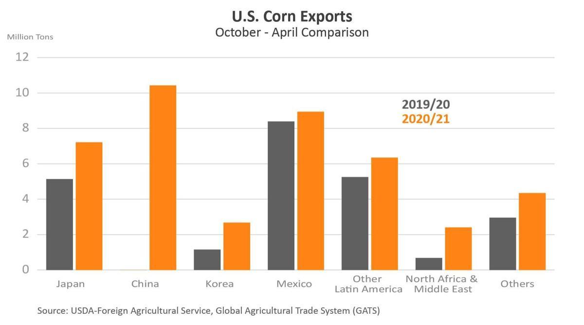 U.S. Corn Exports