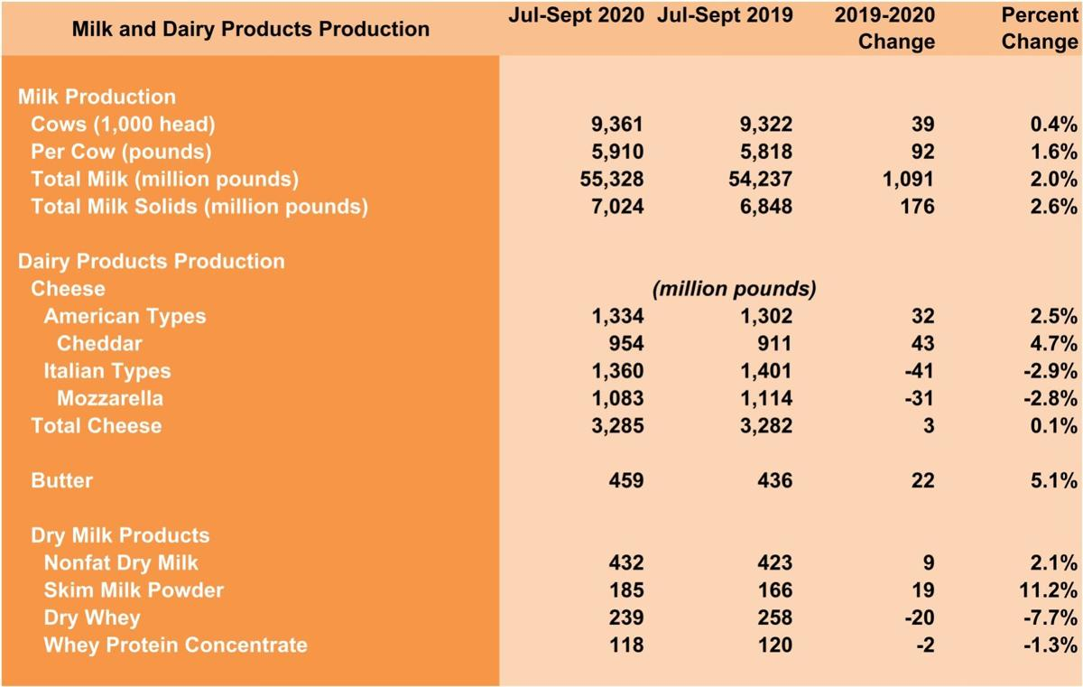 Milk and Dairy Products Production