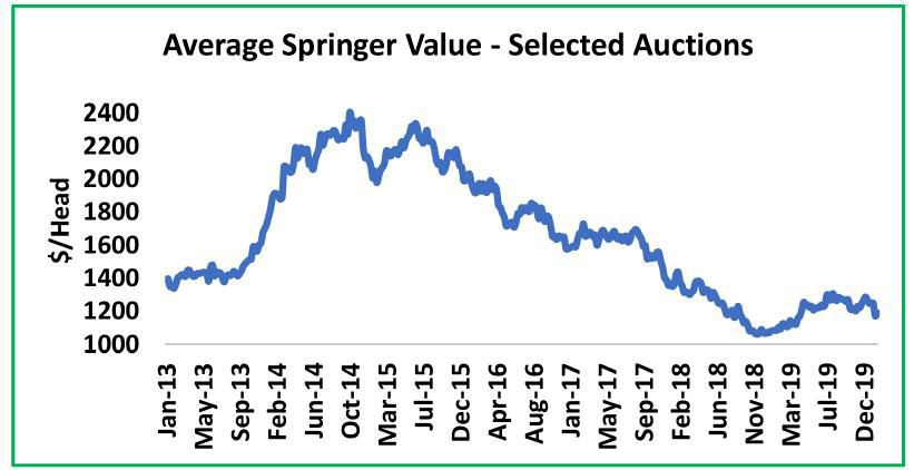 Average Springer Value -- Selected Auctions