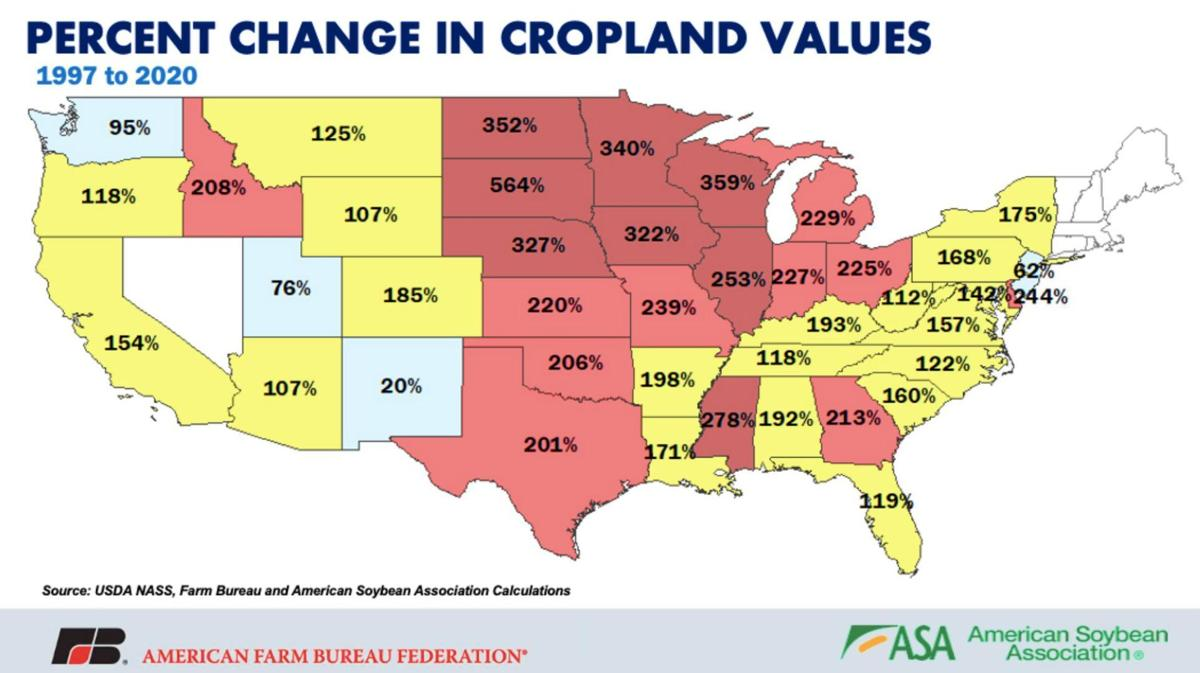 Percent Change in Cropland Values