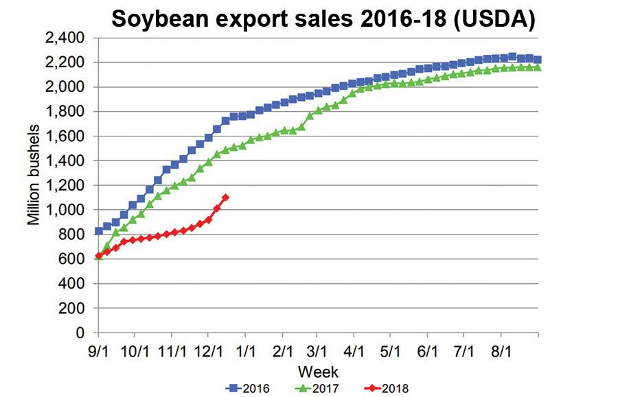 Grain market outlook chart