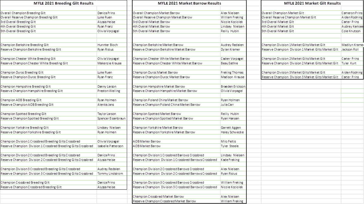 MYLE 2021 Swine Show results