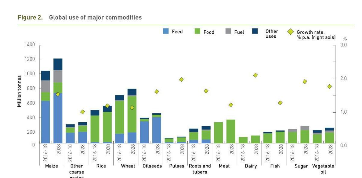 Global use of major commodities