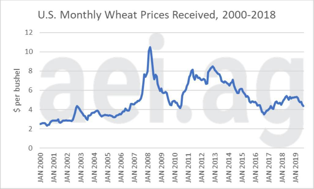 Figure 1. Monthly U.S. Average Wheat Price Received, January 2000-July 2019. Data Source: USDA National Agricultural Statistics Service