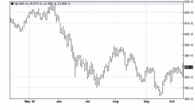 Dec 2018 corn 6 month chart
