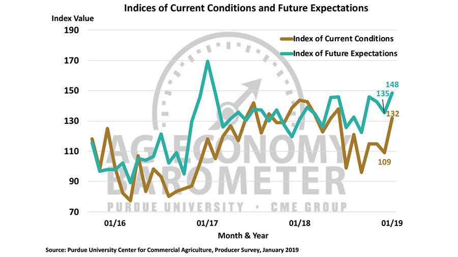 Ag Economy Barometer Feb. 5