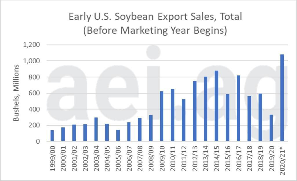 Figure 2. Early U.S. Soybean Export Sales (total); Before Marketing Year Begins. Data Source: USDA Foreign Agricultural Service, aei.ag calculations (data as of Sept. 13, 2020)