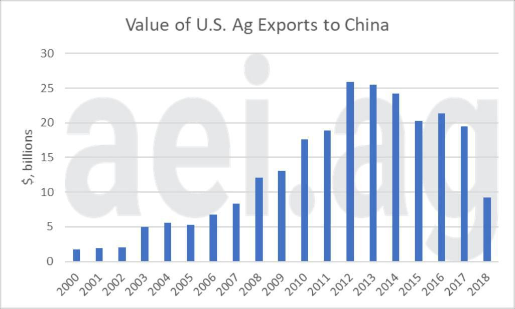 Figure 1. Value of Total U.S. Ag Exports to China, 2000 – 2018. Data Source: USDA Global Agricultural Trade System