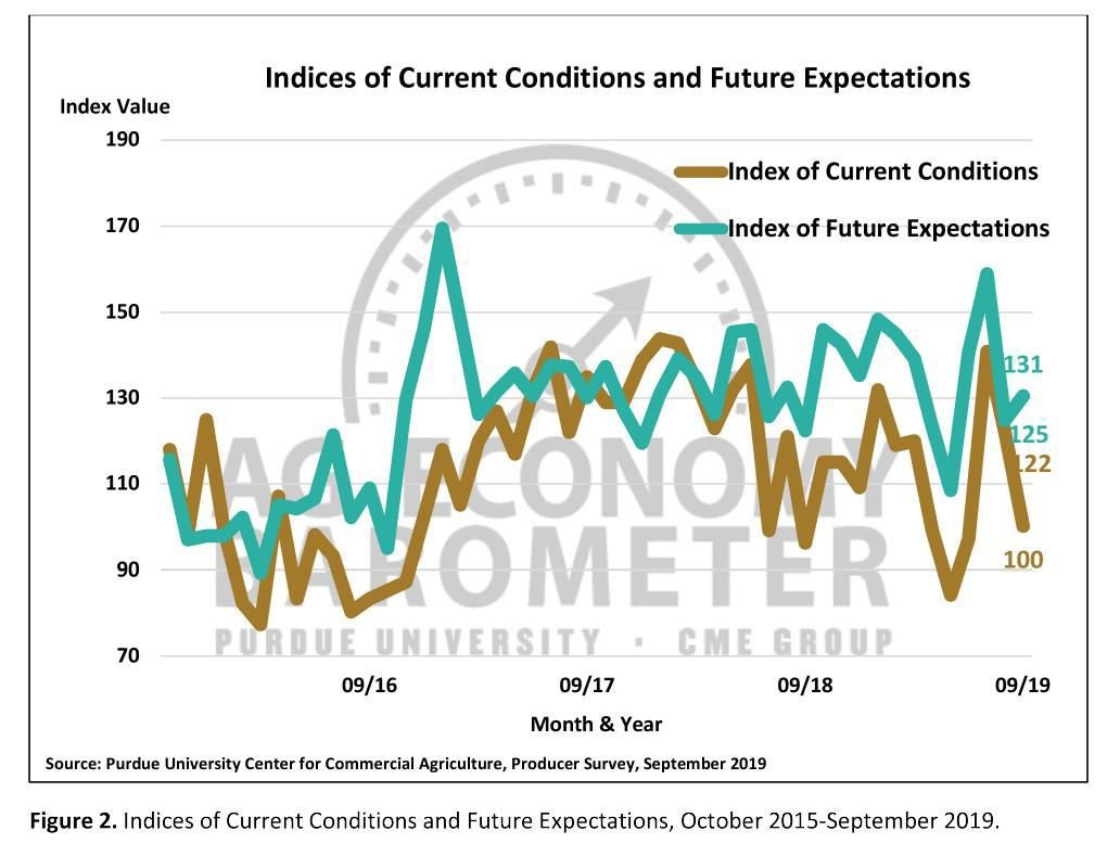 Figure 2. Indices of Current Conditions and Future Expectations, October 2015-September 2019