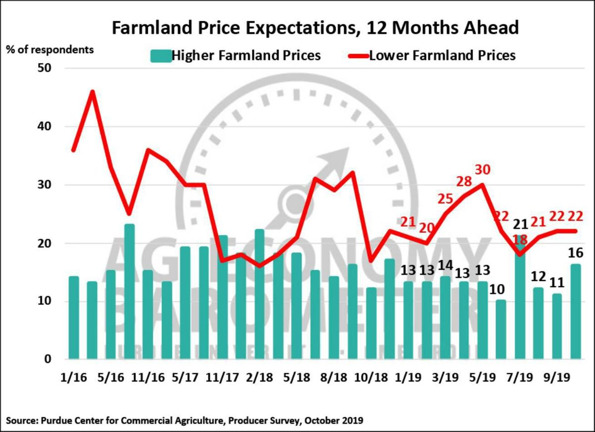 Figure 4. Farmland Price Expectations, 12 months from now, January 2016-October 2019