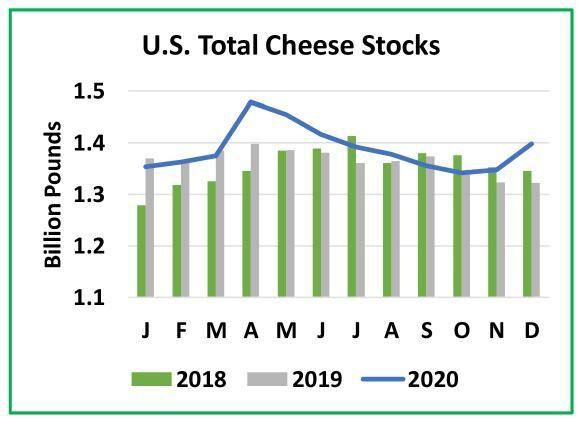 U.S. Total Cheese Stocks