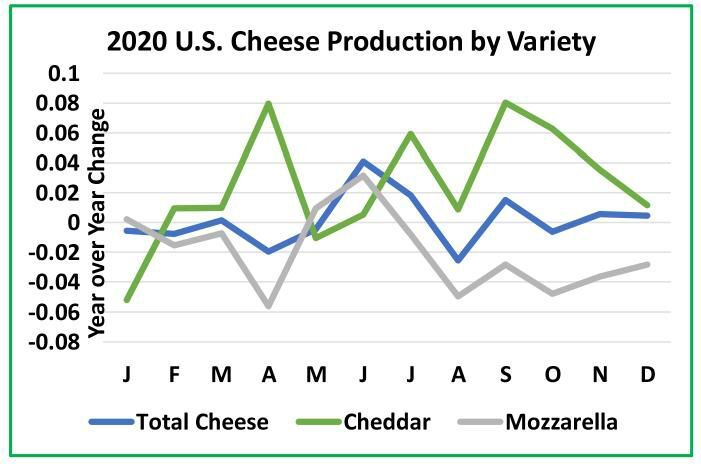 2020 U.S. Cheese Production by Variety