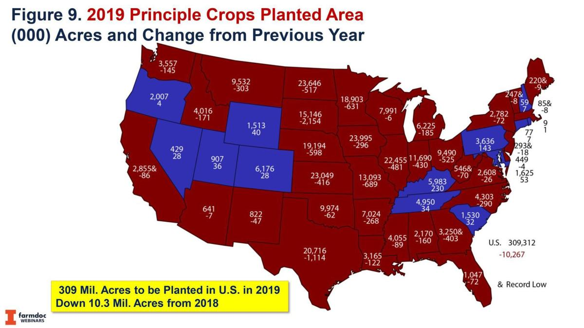 Principle Crops Planted Area changes