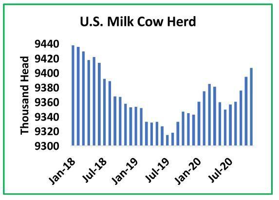U.S. Milk-Cow Herd