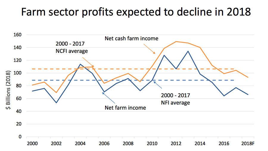 Farm profits graph