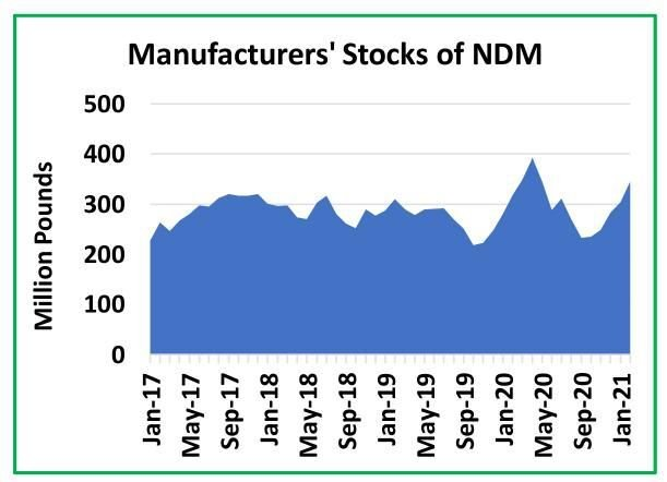 Manufacturer stocks of nonfat-dry milk