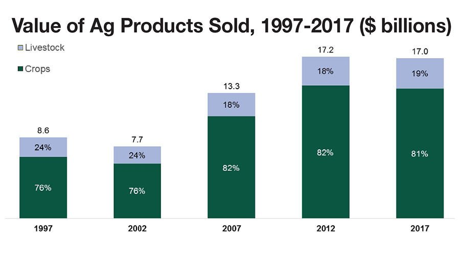 IL Census value of products