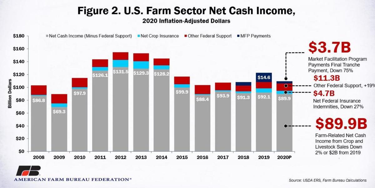 U.S. Farm Sector Net Cash Income