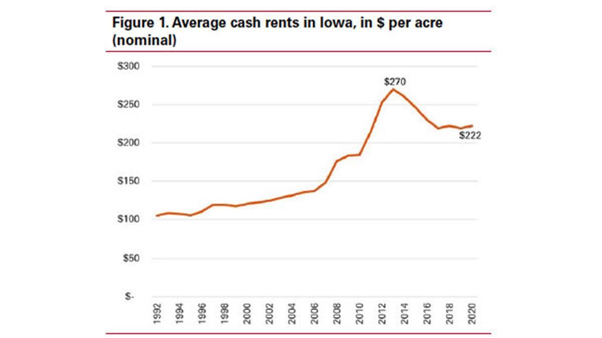 Cash rent figure 1