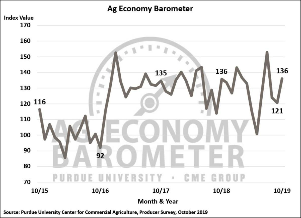 Figure 1. Purdue/CME Group Ag Economy Barometer, October 2015-October 2019