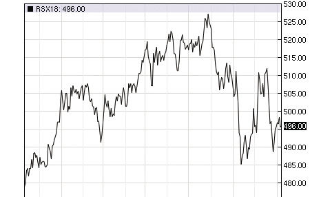 Canola prices take a tumble with lower prices as harvest