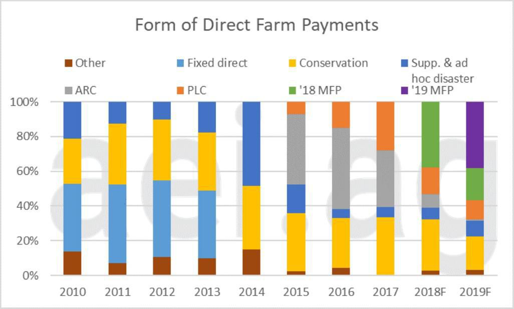 Figure 4. Share of Direct Farm Payments, 2010- 2019. Data Source: USDA Economic Research Service