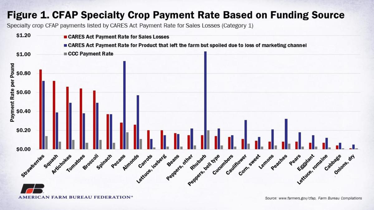 Figure 1. Specialty-Crop Payment Rate Based on Funding Source