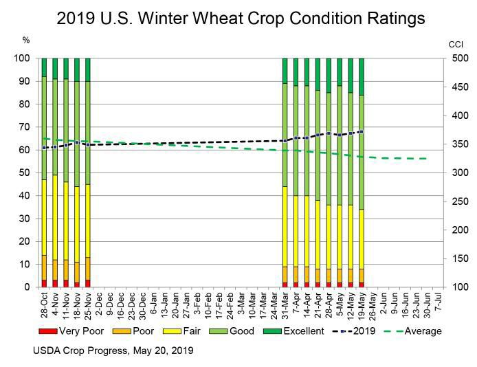 U.S. Winter Wheat Crop Condition Ratings