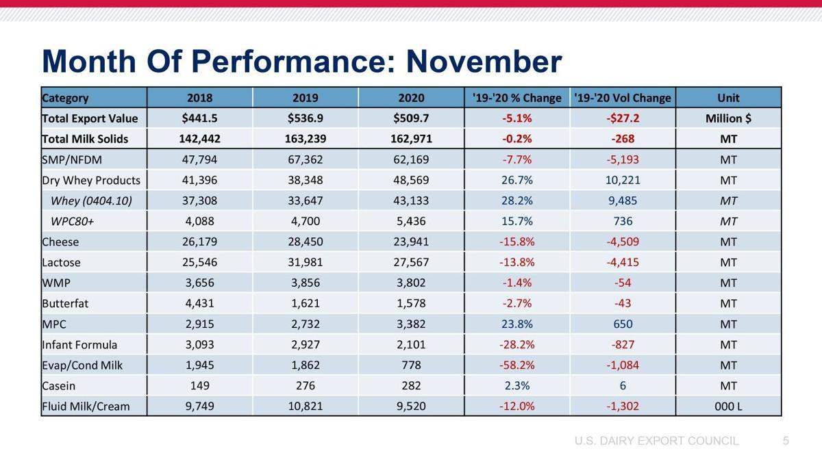 Month of Performance: November