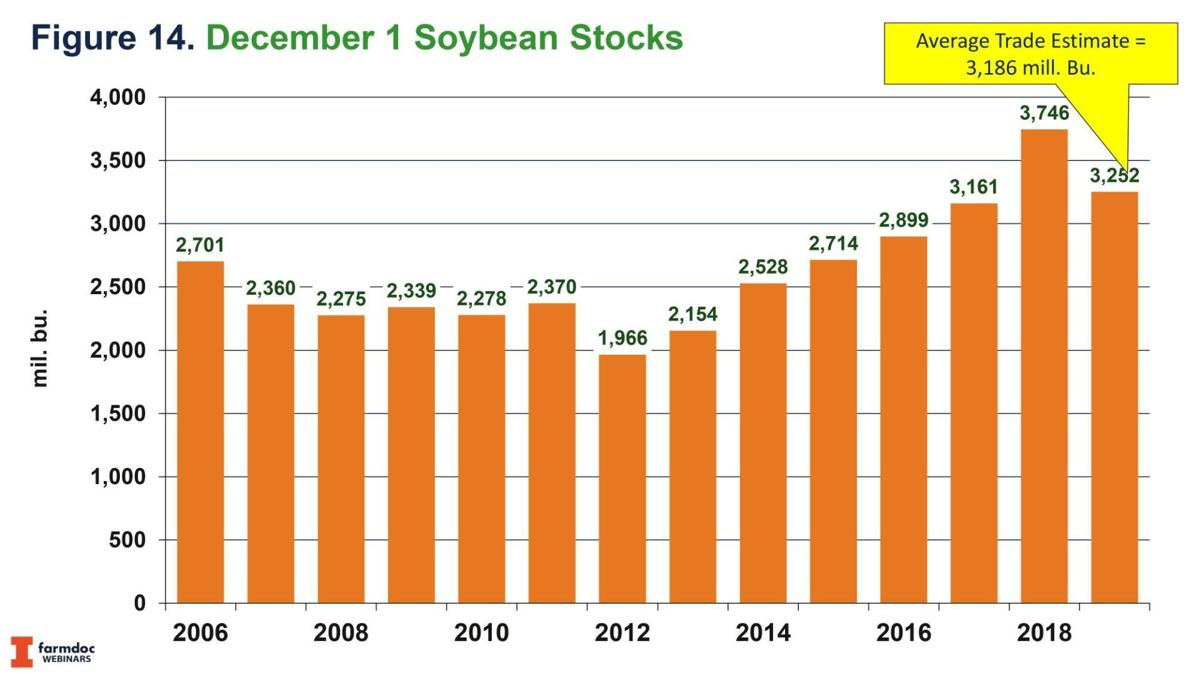 Dec. 1 Soybean Stocks