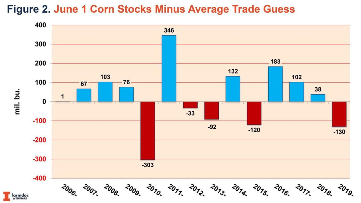 June 1 Corn Stocks minus guesses