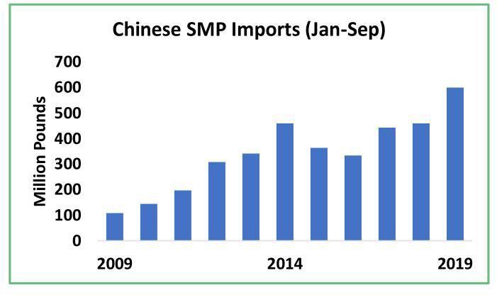 Chinese Skim-Milk-Powder Imports