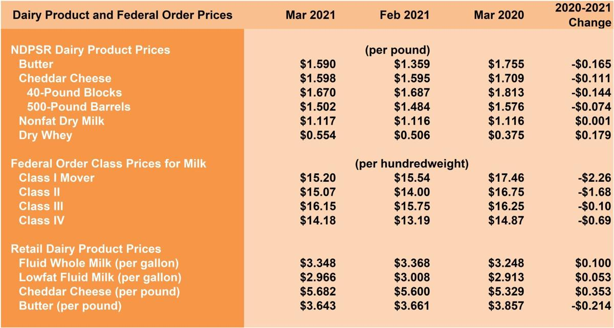 Dairy and Federal Order prices